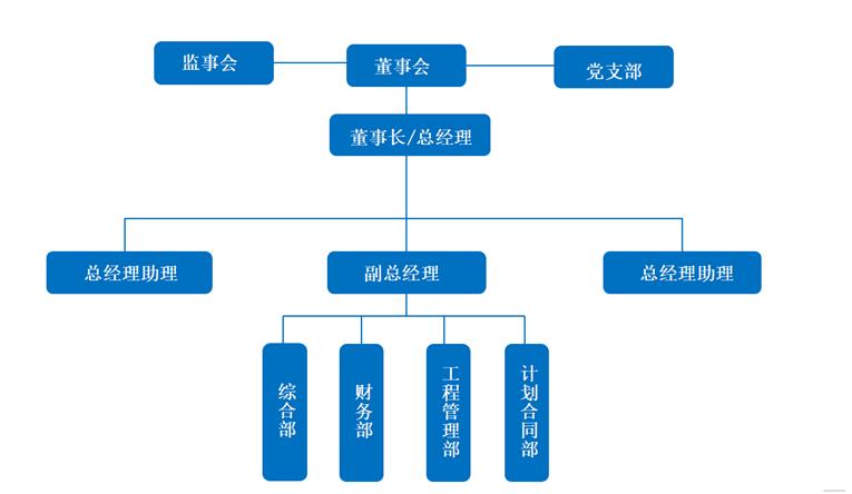 组织架构图.png